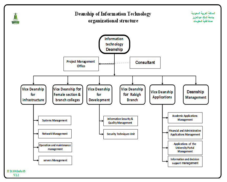 Information technology and modalisation of organizational